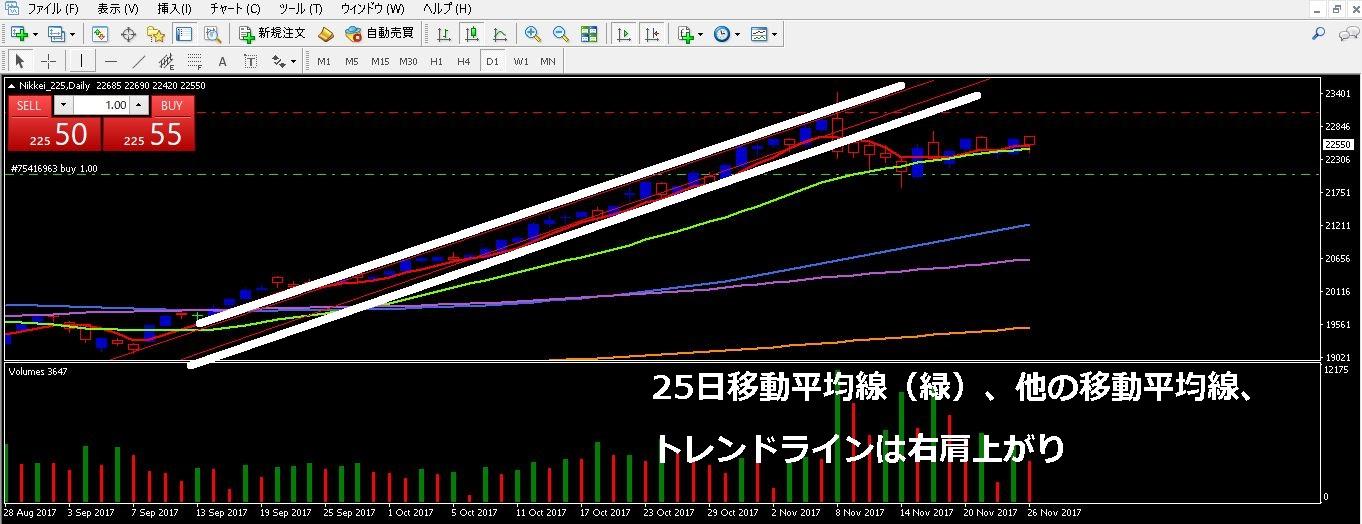 日経平均株価上昇トレンド