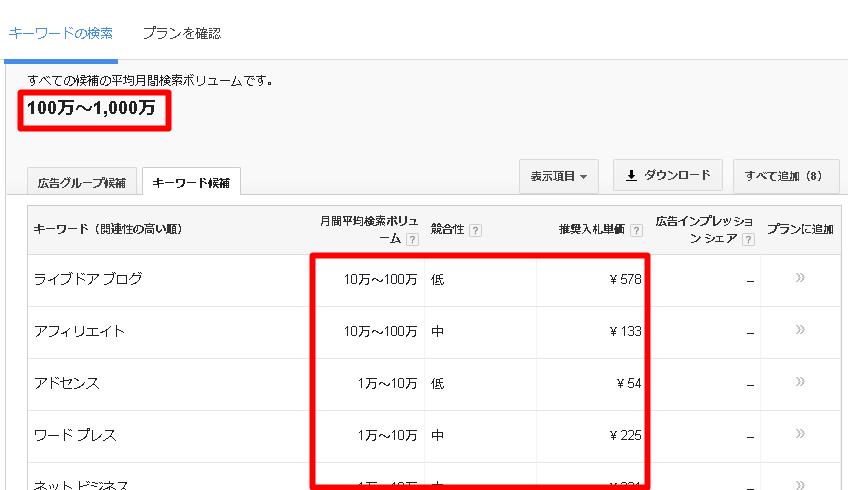 検索ボリュームのデータの表示
