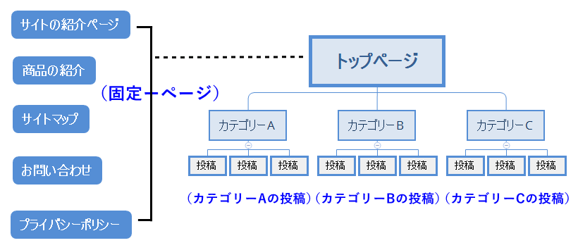site-composition