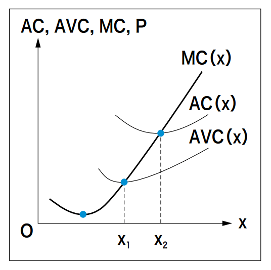 mc-ac-avc